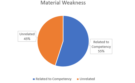 Material Weakness Competency Chart.png
