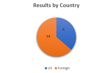 Results by country.png