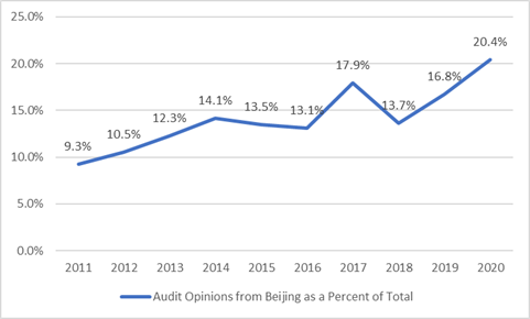 Beining Audit opinions%-d476d5.png