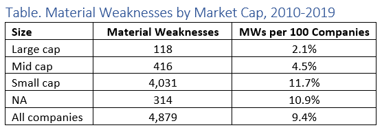 Material Weakness table by market cap.png
