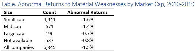 Material Weakness table returns by market cap.png